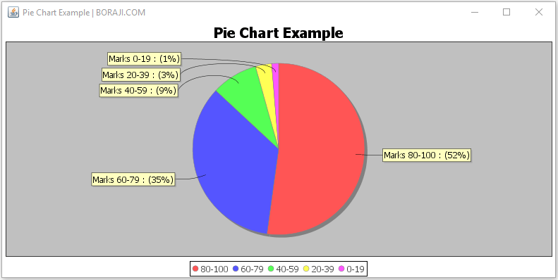 Jfreechart Pie Chart Example Boraji
